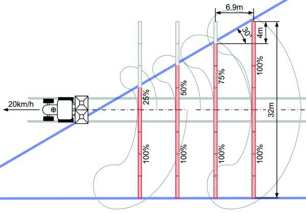 Düngerstreuer: Hydraulik kontra Elektrik