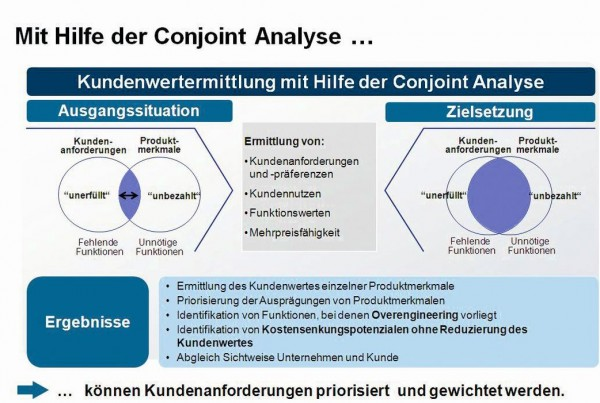 Die Conjoint-Analyse