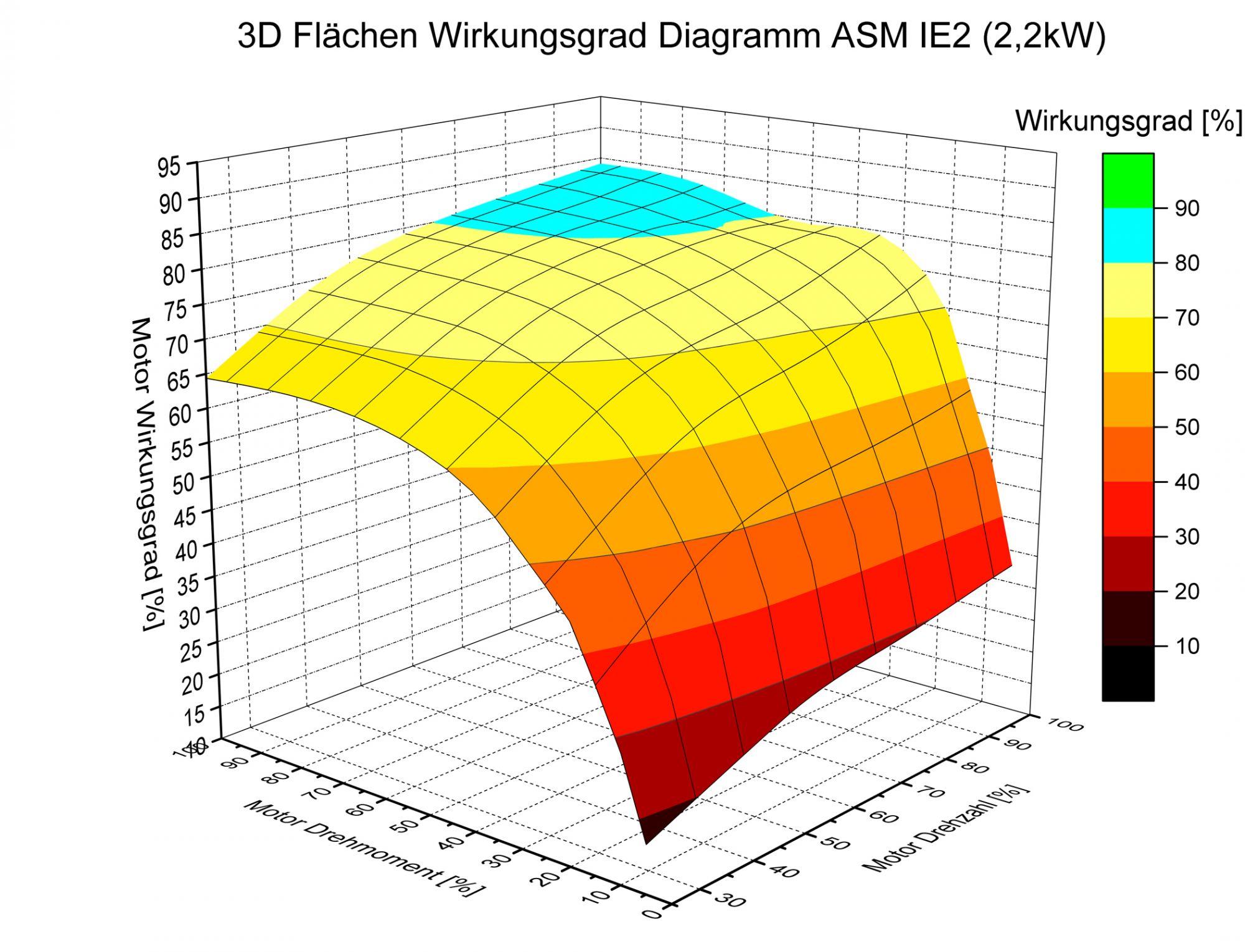 Test: Asynchron- vs. Synchronmotor bei variabler Drehzahl