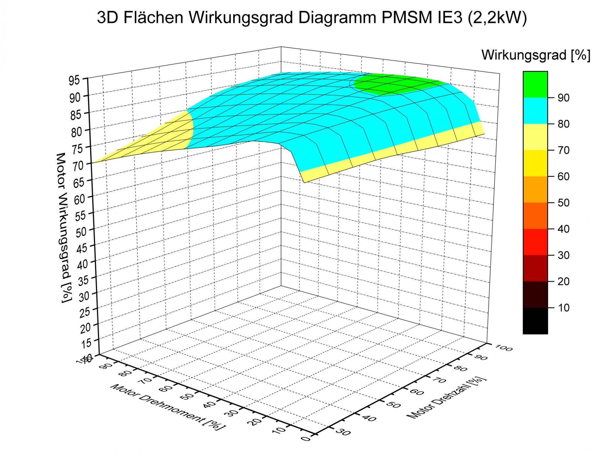 Atemberaubend Diagramm Eines Motorblocks Fotos - Schaltplan Serie ...